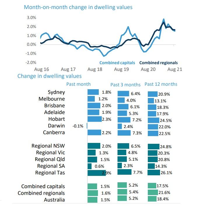 Change in Australian Dwelling values.