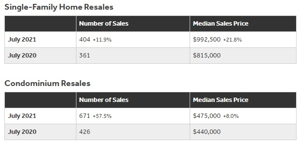 Oahu Housing Sales and Prices July.