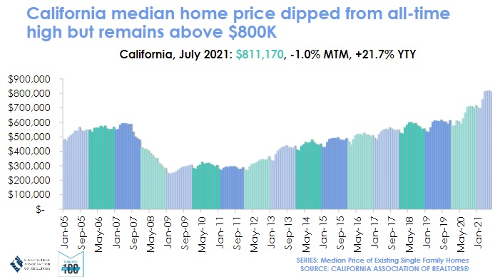 State of California median home price history timeline chart.