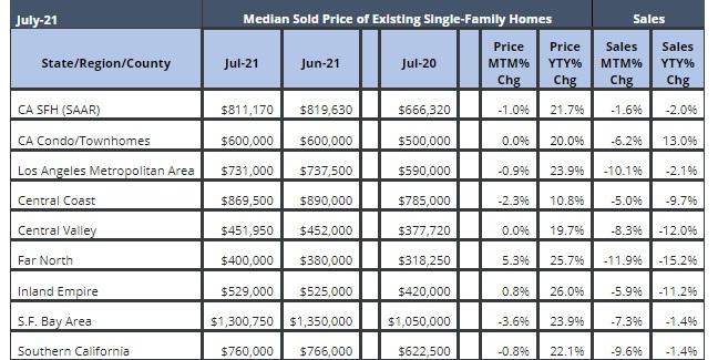 California housing data, July 2021.