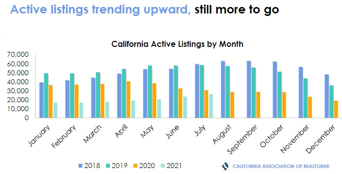 State of California Active home listings for sale July.