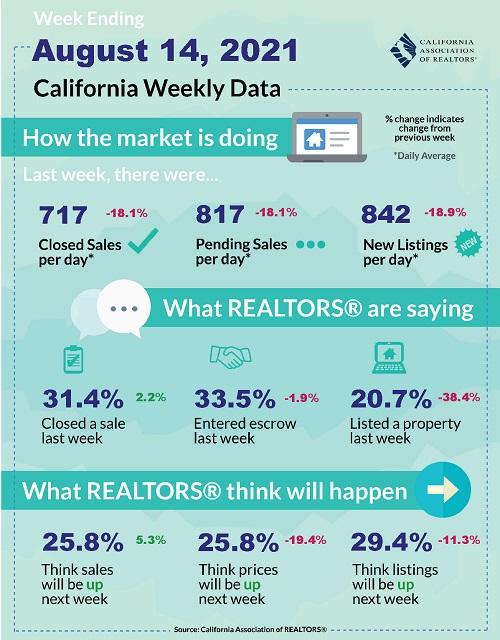 Latest California housing data.