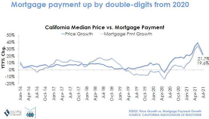 Mortgage payments monthly trends.