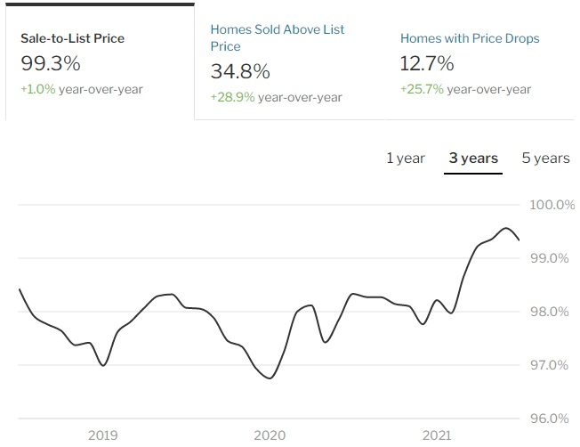 Chicago Sales to list price change.