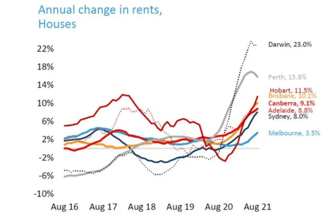 Australian Rent Prices to August 2021.