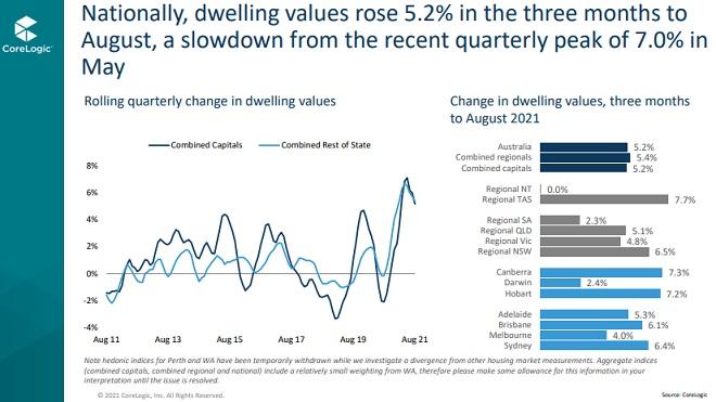 Dwelling values in Australia, timeline history.