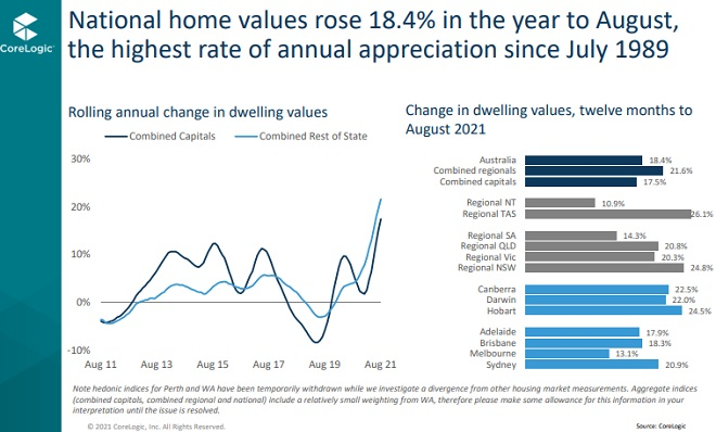 Rolling Annual change in home prices in Melbourne vs other cities.
