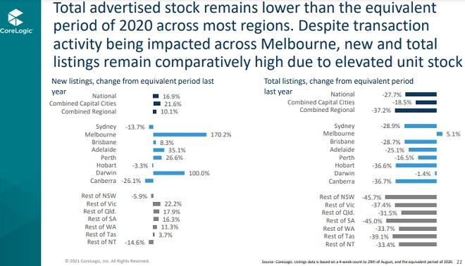 Total listings in Australian cities.