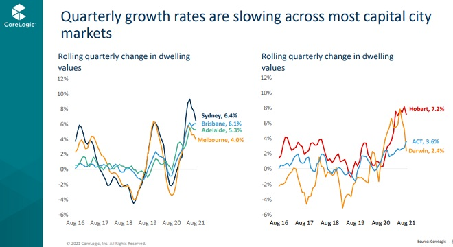 Quarterly growth in home prices in Melbourne.
