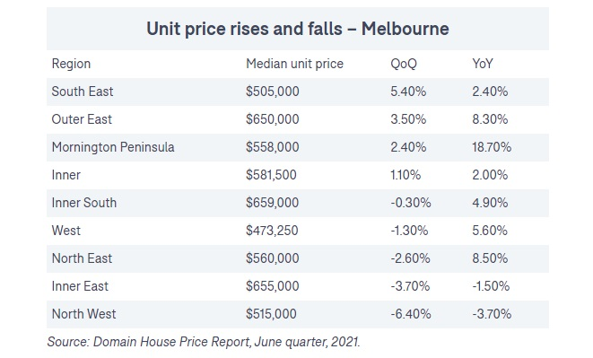 Melbourne city region home price changes Year over year.